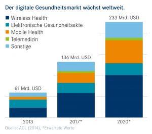 Der digitale Gesundheitsmarkt wächst weltweit.