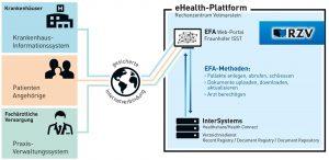 Sorgt für eine sichere Kommunikation zwischen den Leistungserbringern: Die eHealth‐ Plattform der RZV GmbH.
